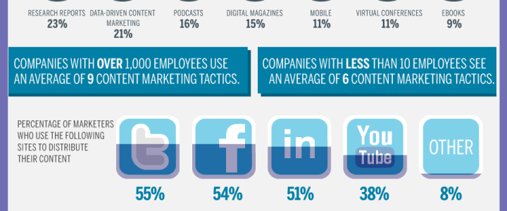 Content-Marketing-Infographic-by-Marketo
