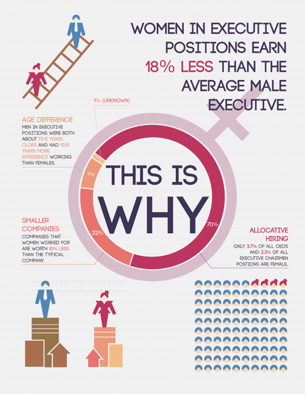 The Gender Wage Gap (Infographic)